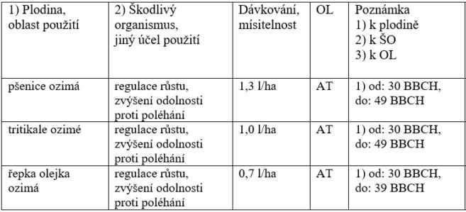 Regulato_použití